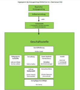 organigramm-real